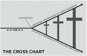 cross-chart