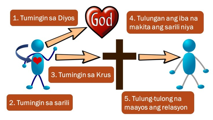 5Ts of Biblical Peacemaking